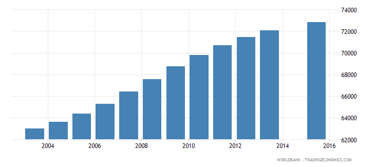 el salvador population age 17 female wb data