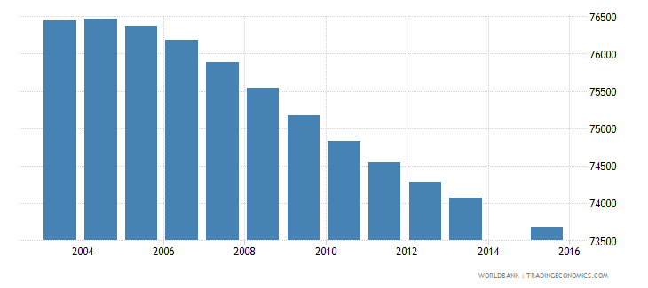 el salvador population age 5 female wb data