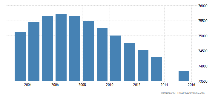 el salvador population age 7 female wb data