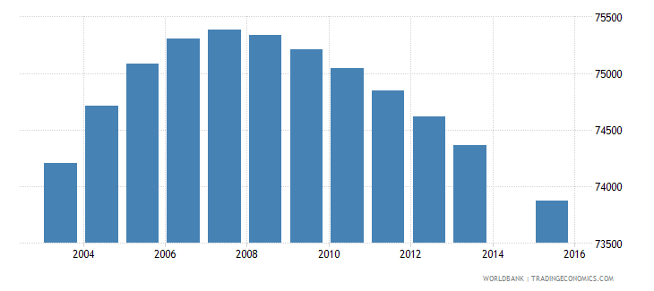 el salvador population age 8 female wb data