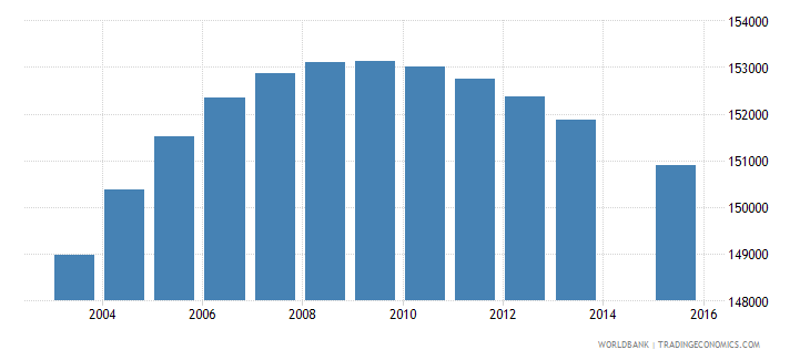 el salvador population age 9 total wb data