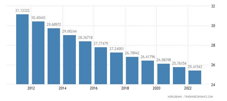 el salvador population ages 0 14 percent of total wb data