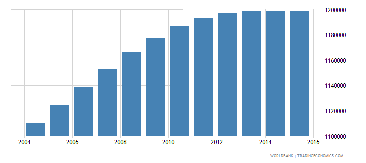 el salvador population ages 10 17 total wb data