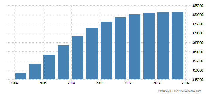 el salvador population ages 12 16 male wb data