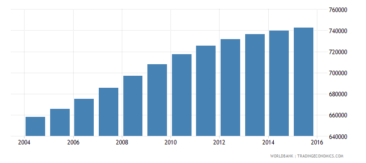el salvador population ages 14 18 total wb data