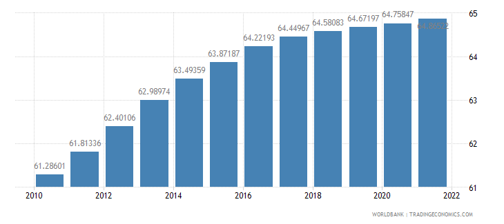 el salvador population ages 15 64 percent of total wb data