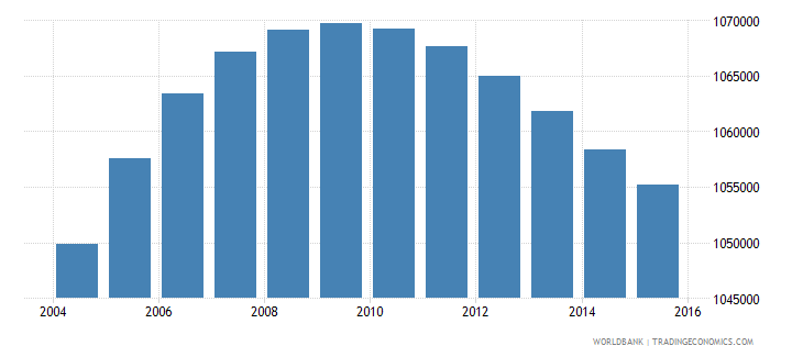 el salvador population ages 6 12 total wb data
