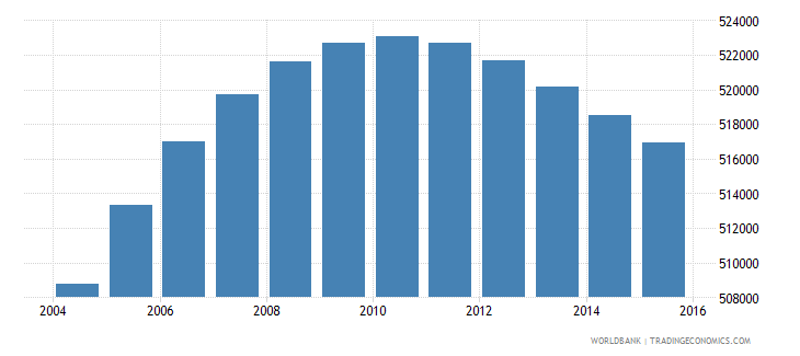 el salvador population ages 7 13 female wb data