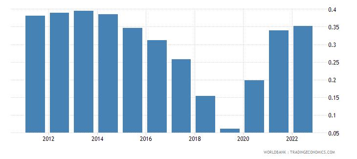 el salvador population growth annual percent wb data