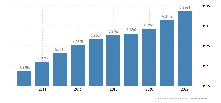El Salvador Population