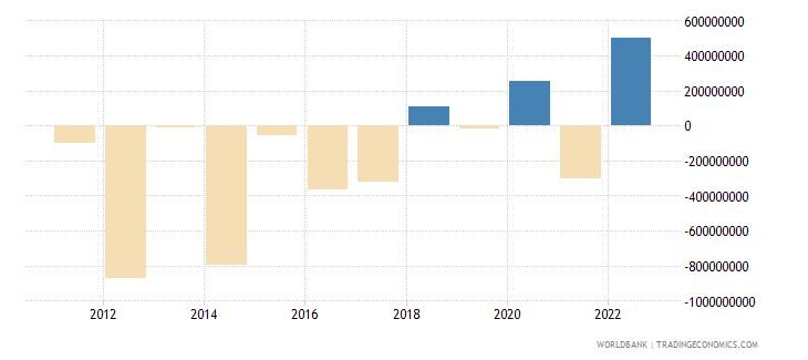 el salvador portfolio investment excluding lcfar bop us dollar wb data