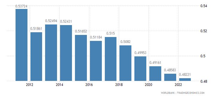 el salvador ppp conversion factor private consumption lcu per international dollar wb data