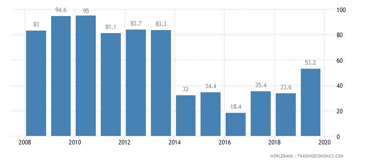 el salvador private credit bureau coverage percent of adults wb data