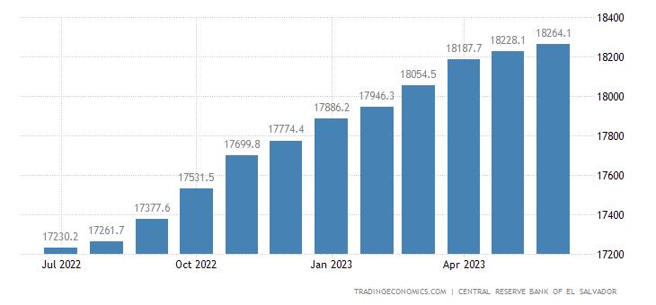 El Salvador Private Sector Credit