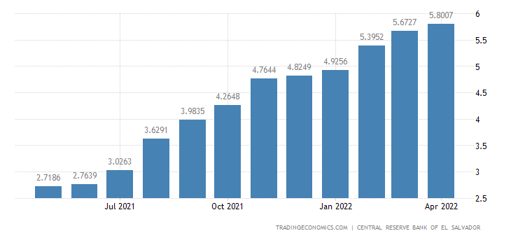 El Salvador Producer Prices Change