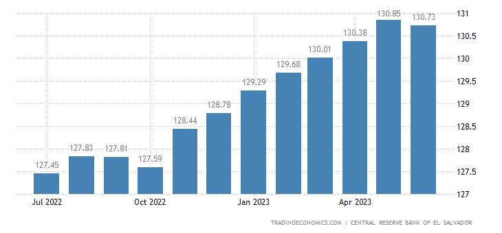El Salvador Producer Prices