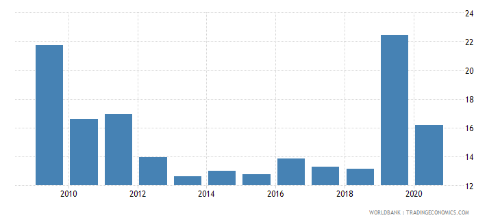 el salvador public and publicly guaranteed debt service percent of exports excluding workers remittances wb data