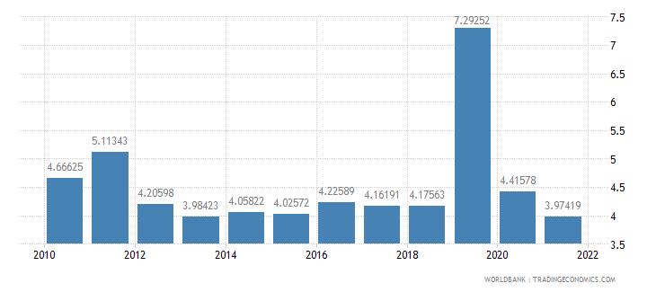 el salvador public and publicly guaranteed debt service percent of gni wb data