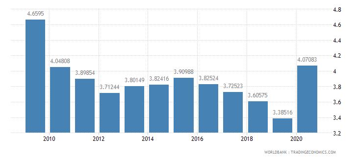 el salvador public spending on education total percent of gdp wb data
