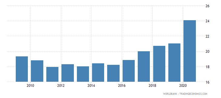 el salvador remittance inflows to gdp percent wb data