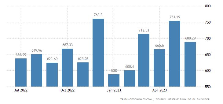 El Salvador Remittances