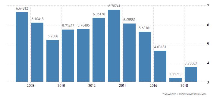 el salvador repeaters primary total percent of total enrollment wb data