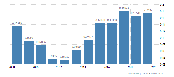 el salvador research and development expenditure percent of gdp wb data