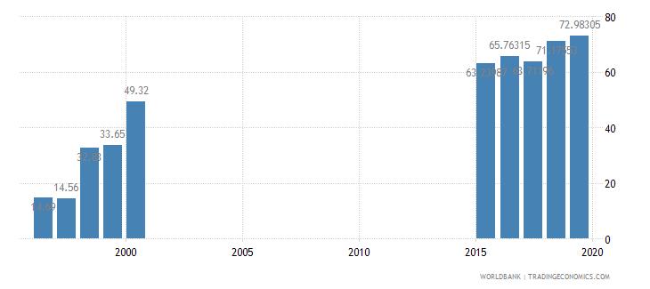 el salvador researchers in r d per million people wb data