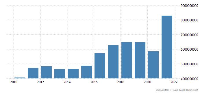 el salvador revenue excluding grants current lcu wb data