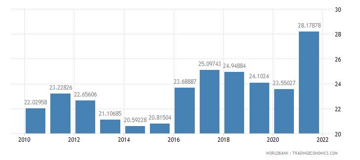 el salvador revenue excluding grants percent of gdp wb data