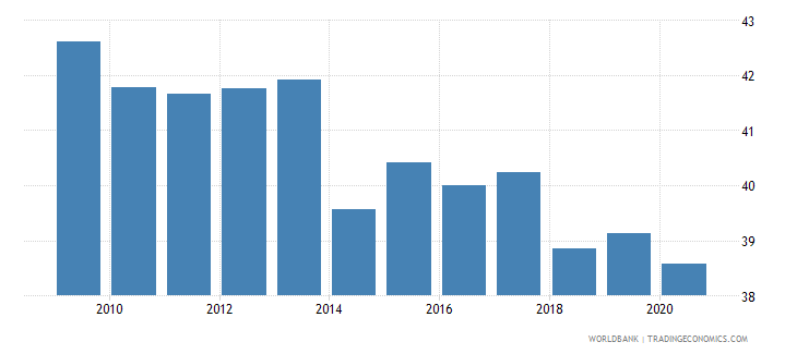 el salvador self employed total percent of total employed wb data