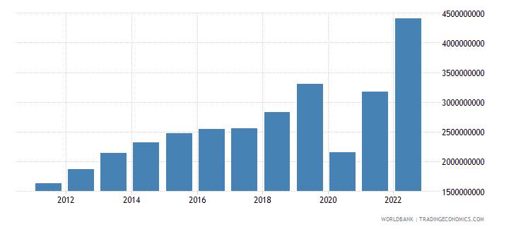 el salvador service exports bop us dollar wb data
