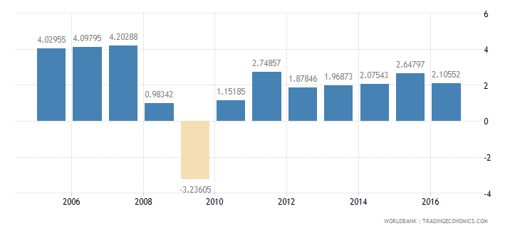 el salvador services etc  value added annual percent growth wb data