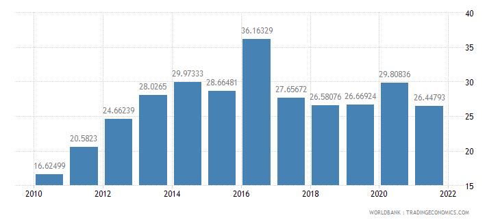 el salvador short term debt percent of exports of goods services and income wb data