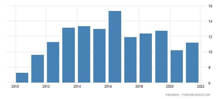 el salvador short term debt percent of total external debt wb data