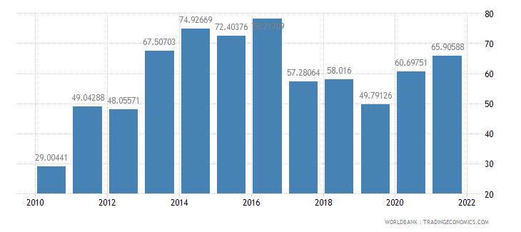 el salvador short term debt percent of total reserves wb data