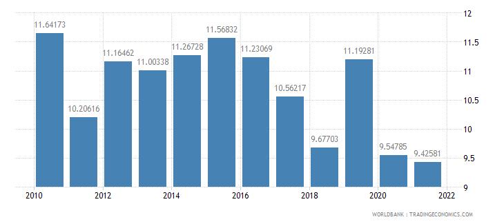 el salvador social contributions percent of revenue wb data