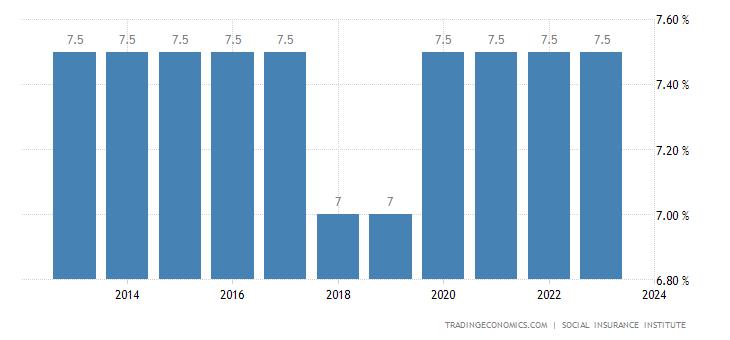 El Salvador Social Security Rate For Companies
