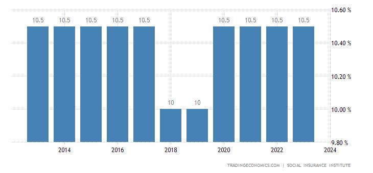 El Salvador Social Security Rate
