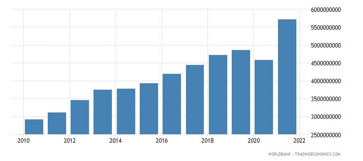 el salvador tax revenue current lcu wb data