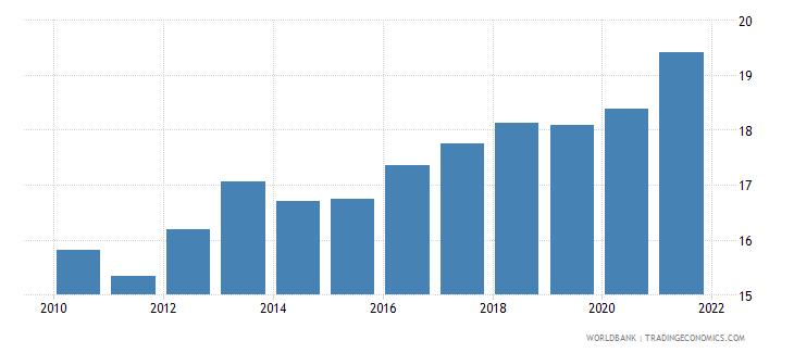 el salvador tax revenue percent of gdp wb data