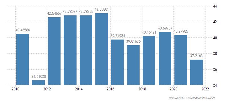 el salvador taxes on goods and services percent of revenue wb data