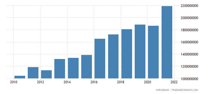 el salvador taxes on income profits and capital gains current lcu wb data