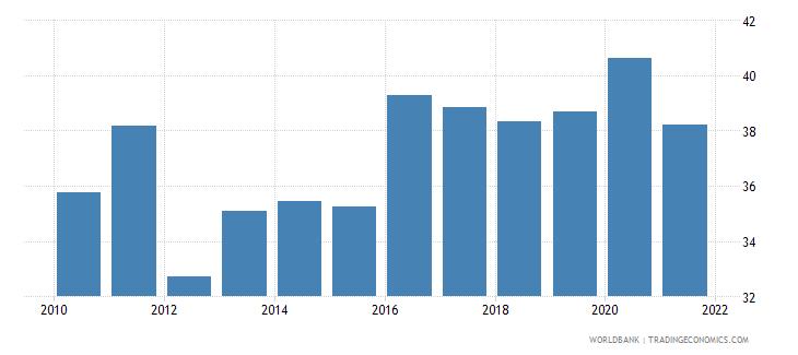 el salvador taxes on income profits and capital gains percent of total taxes wb data