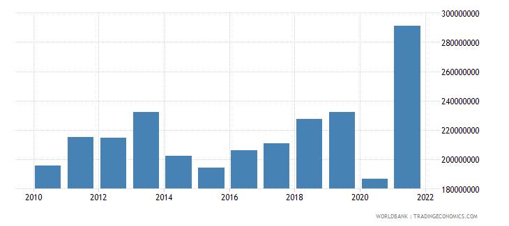 el salvador taxes on international trade current lcu wb data