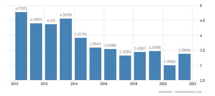 el salvador taxes on international trade percent of revenue wb data