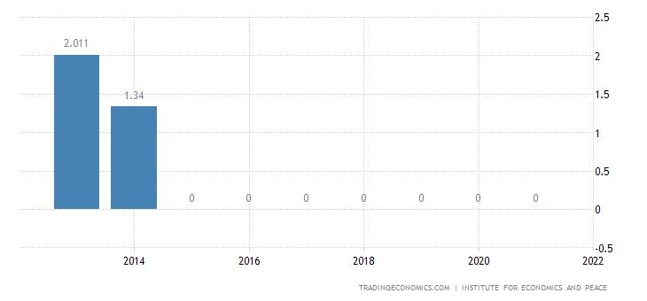 El Salvador Terrorism Index