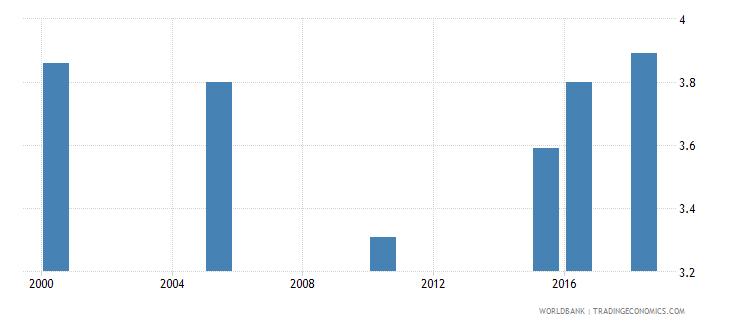 el salvador total alcohol consumption per capita liters of pure alcohol projected estimates 15 years of age wb data