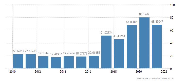 el salvador total debt service percent of exports of goods services and income wb data