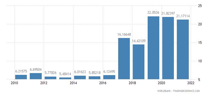 el salvador total debt service percent of gni wb data
